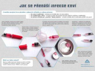 Jak se přenáší infekce krví